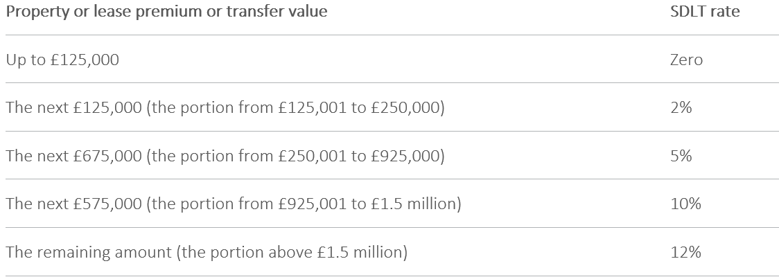 How much does moving homing home cost overall 1